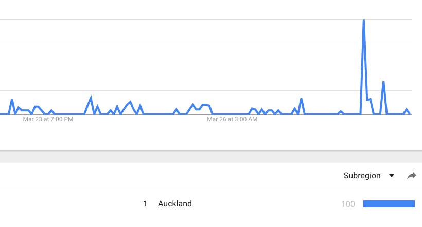 adwords management agency new zealand