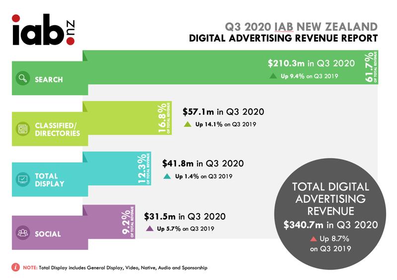 Digital advertising revenue report 2020