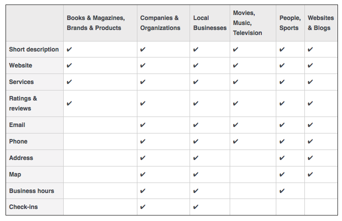benefits of facebook page categories