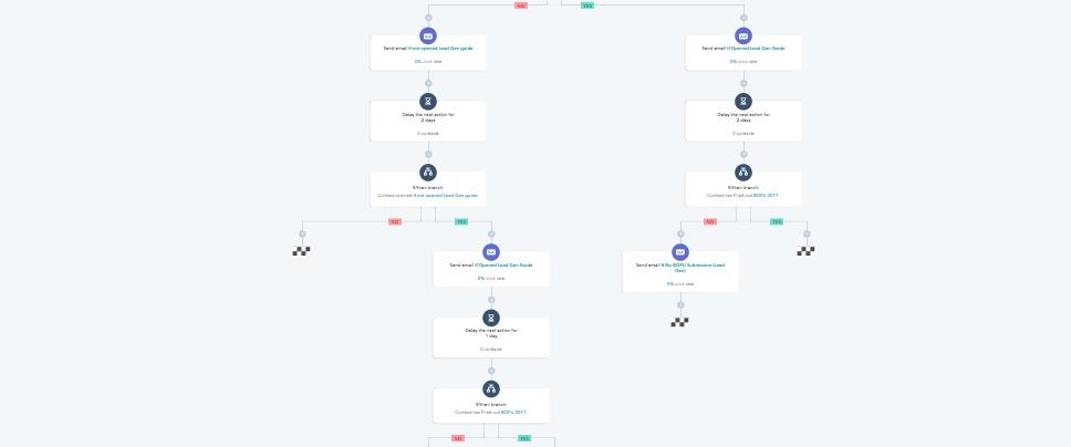 HubSpot marketing workflows