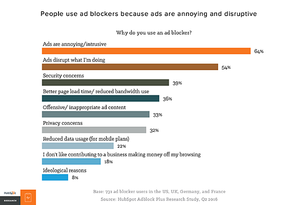 HubSpot - why do people use ad blockers?
